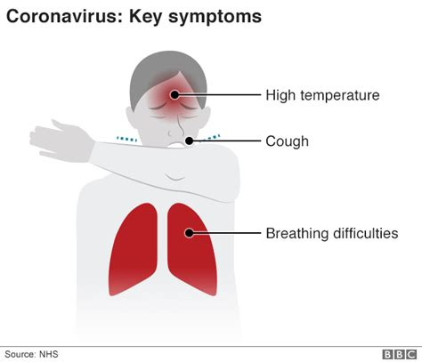 Coronavirus symptoms: What are they and how do I protect
