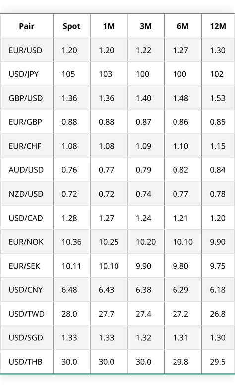 3-12 Month Currency Exchange Rate Predictions (2021-2022): ING