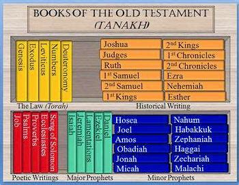 Is the Old Testament Relevant in Today's World? - The