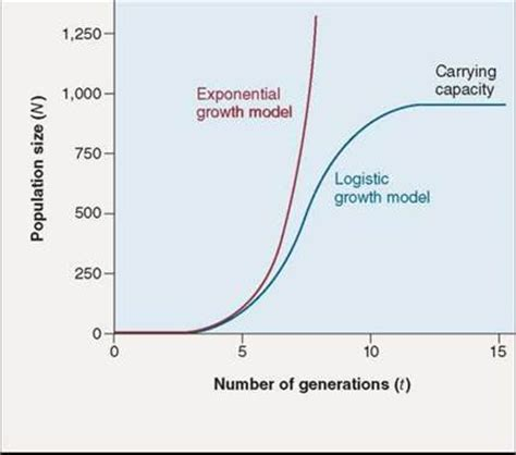 Population Growth - Populations and Communities - The