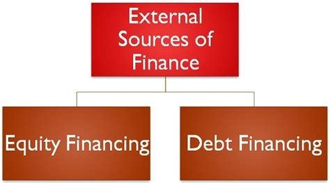 Difference Between Internal and External Sources of