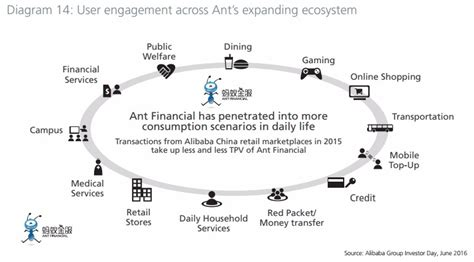 Ant Financial ecosystem | Payments NEXT