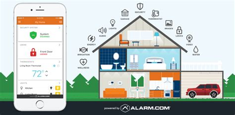 Home Automation   ARM Security Systems Maryland